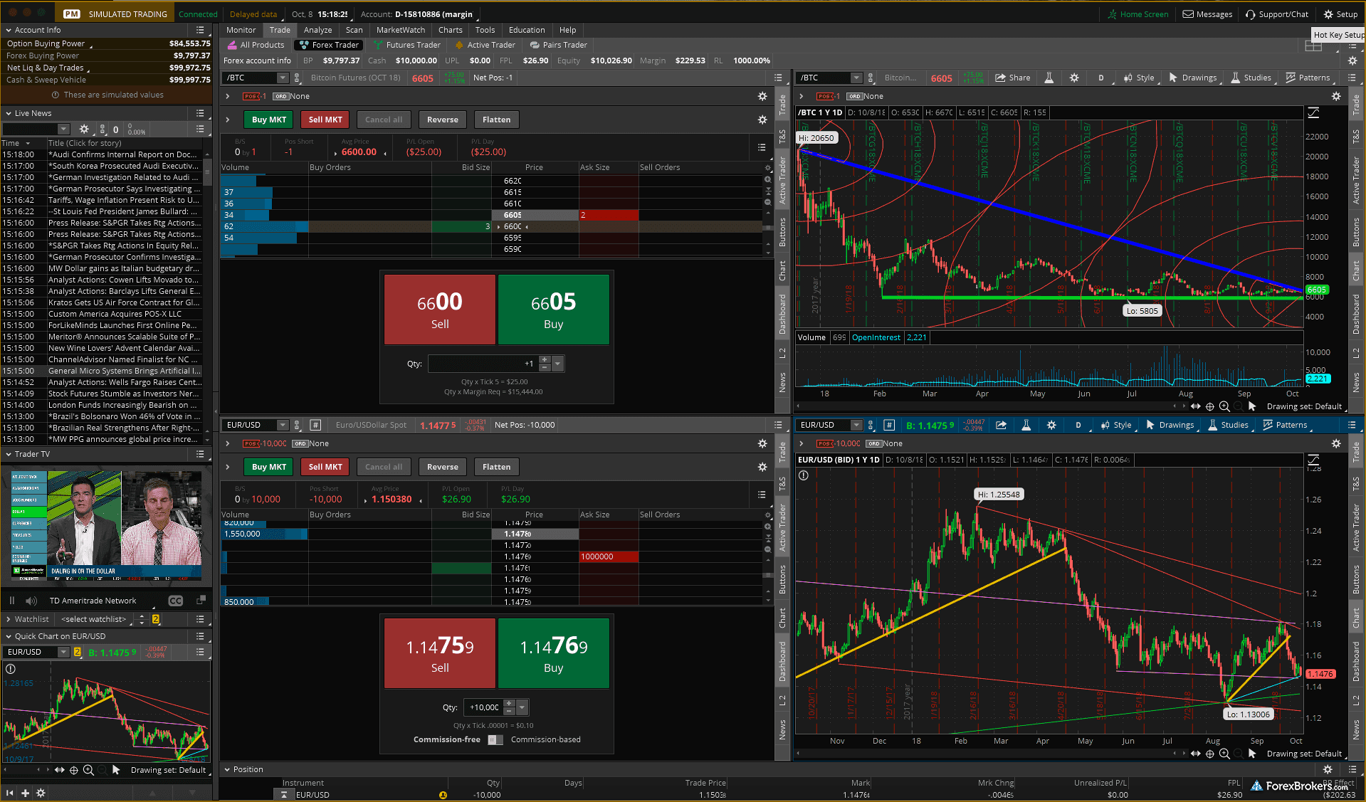 Thinkorswim forex indicators