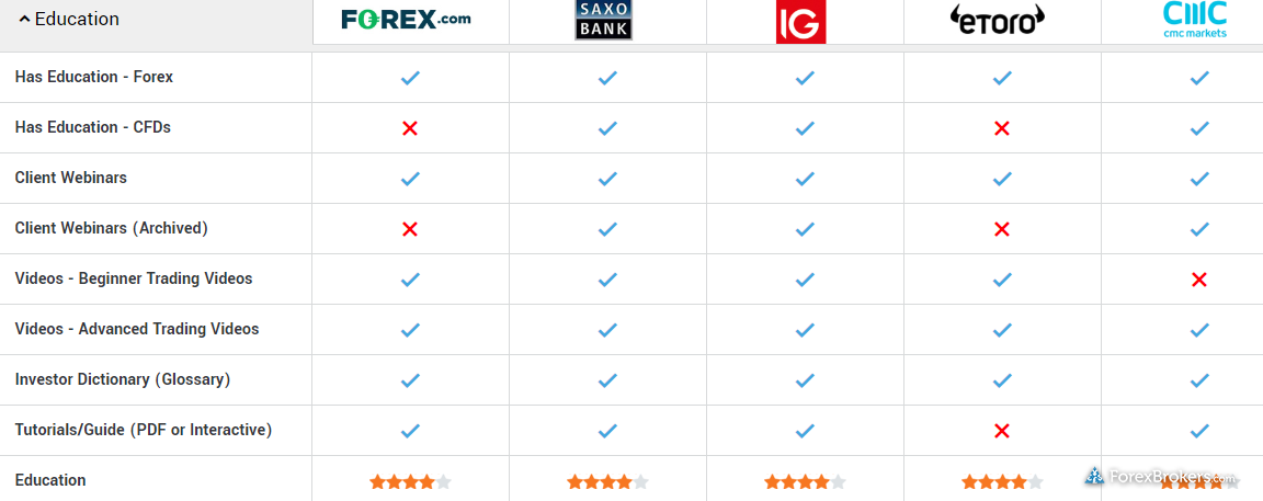Compare forex brokers