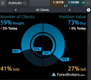 CMC Markets Web Platform sentiment all clients