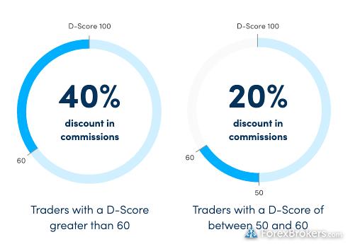 Darwinex Talent-Linked Pricing