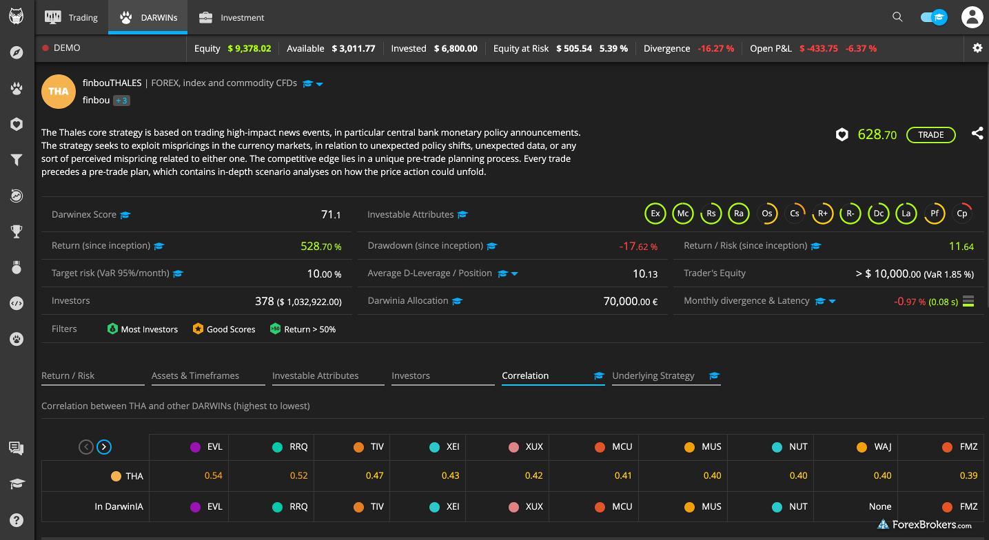 Darwinex web platform darwin example research performance