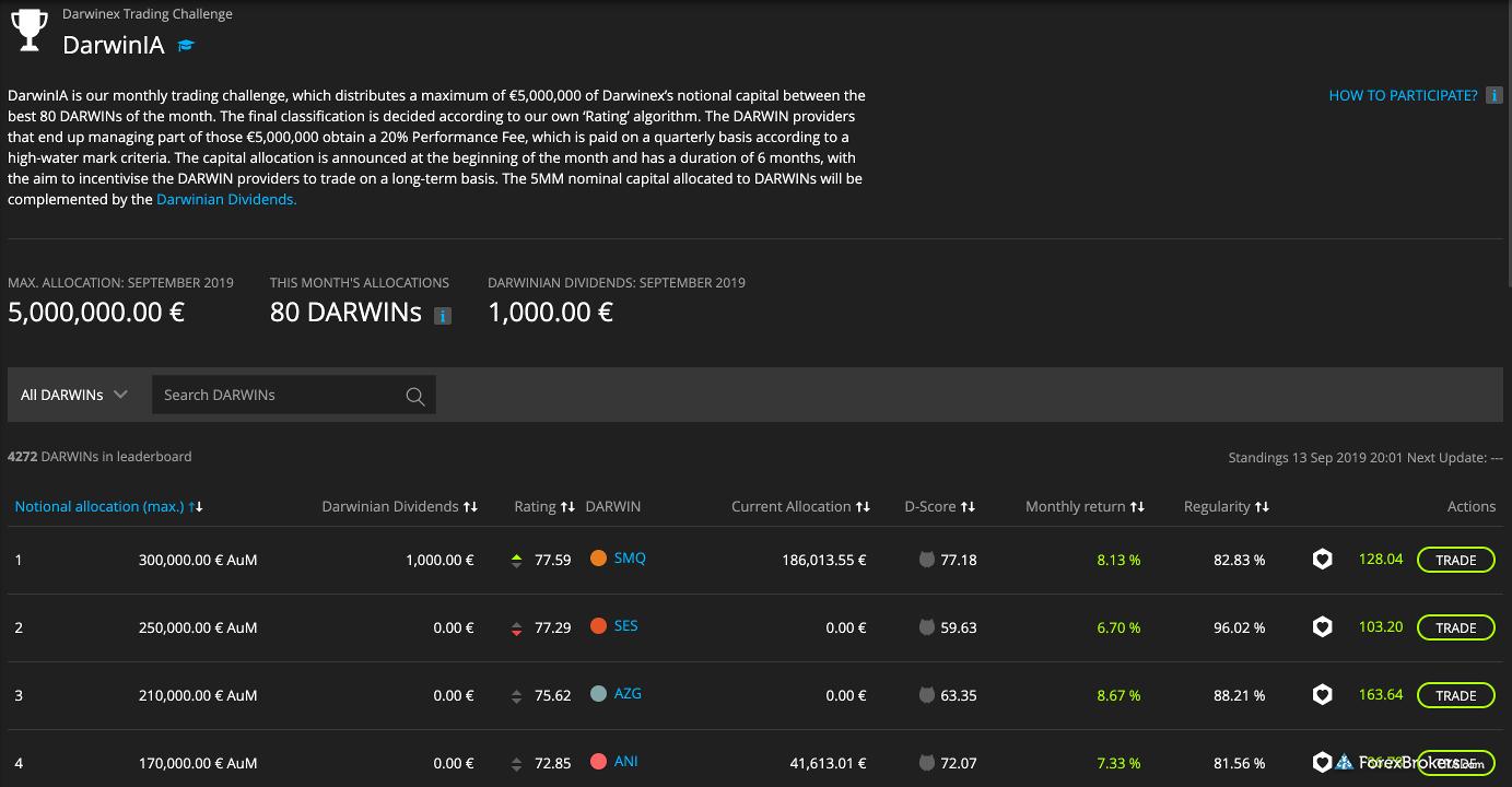 Darwinex web platform darwinIA monthly challenge