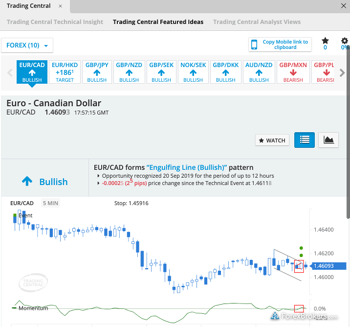 FOREX.com Research Trading Central Featured Ideas