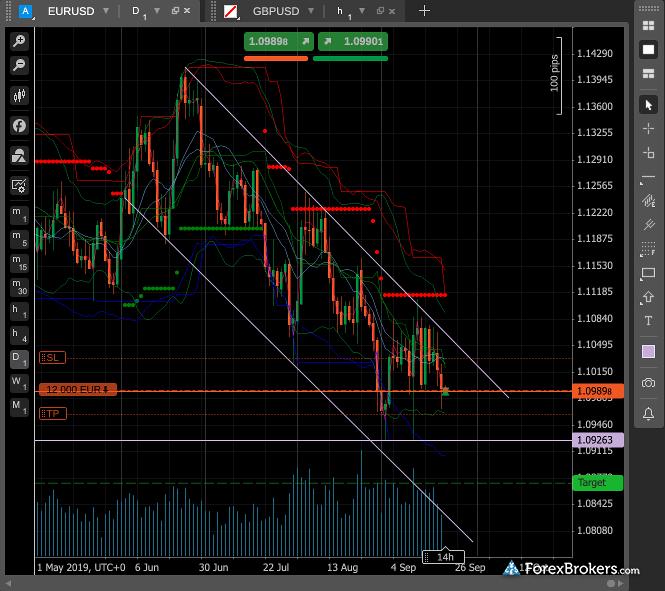 FxPro cTrader charts