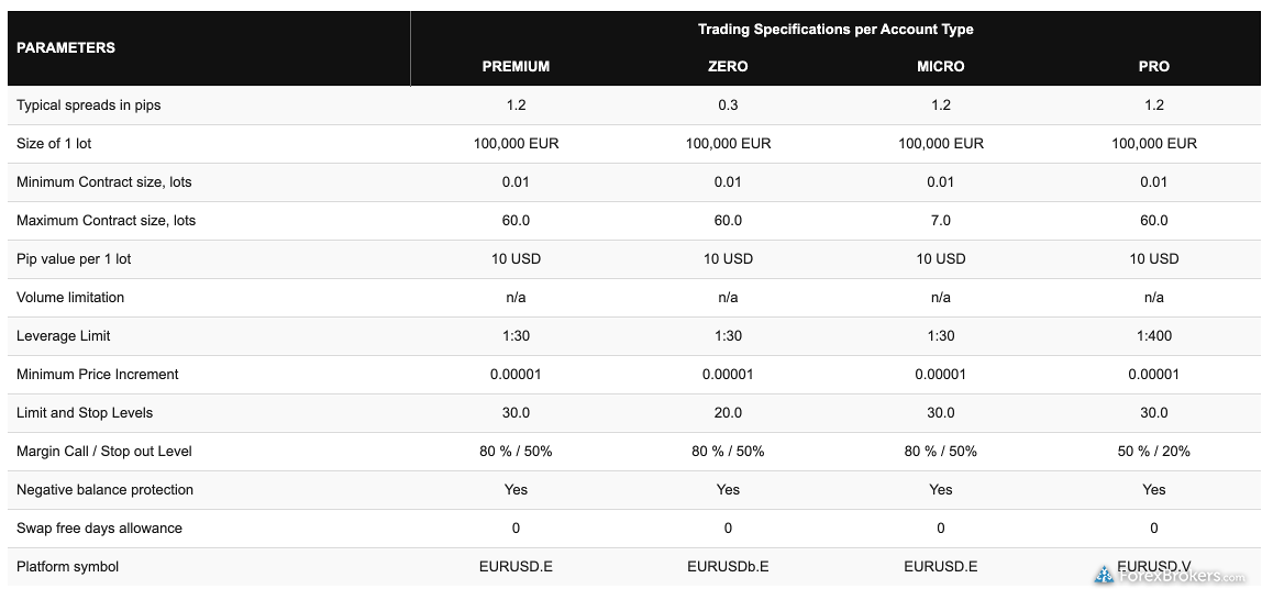 HotForex typical spreads