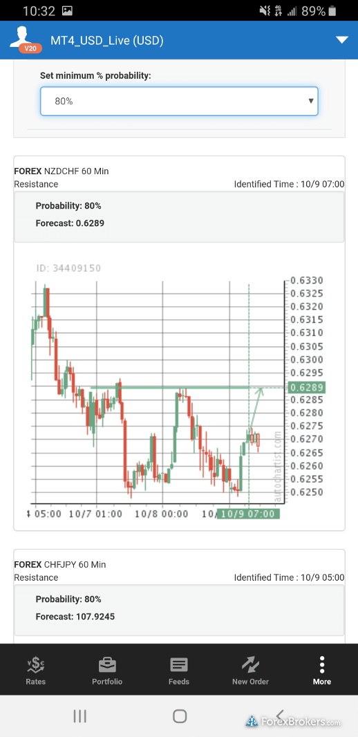 OANDA fxTrade mobile chart signals