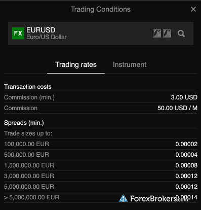 Saxo Bank EUR/USD trading conditions