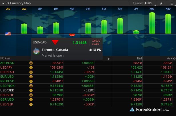 TD Ameritrade thinkorswim fx currency map