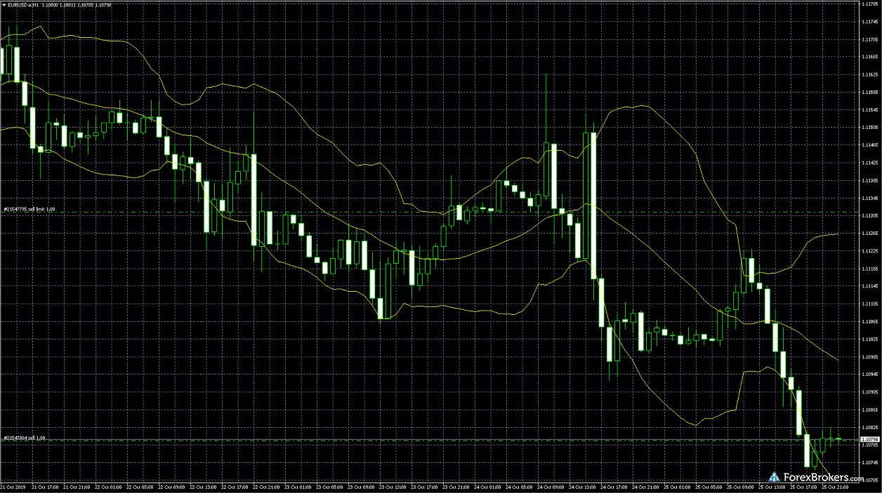 Z.com Trade MT4 desktop charts