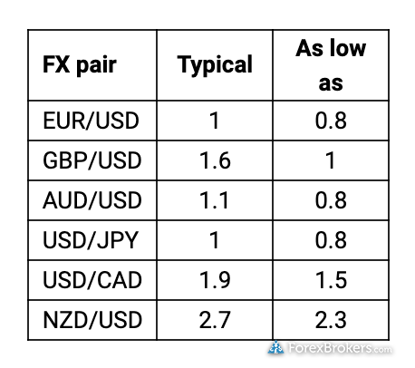 FOREX.com Q3 2018 average spreads