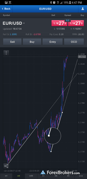 FXCM mobile charting