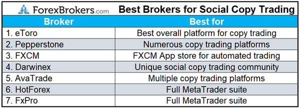 best forex brokers for social copy trading