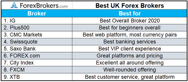 Best UK Forex Brokers