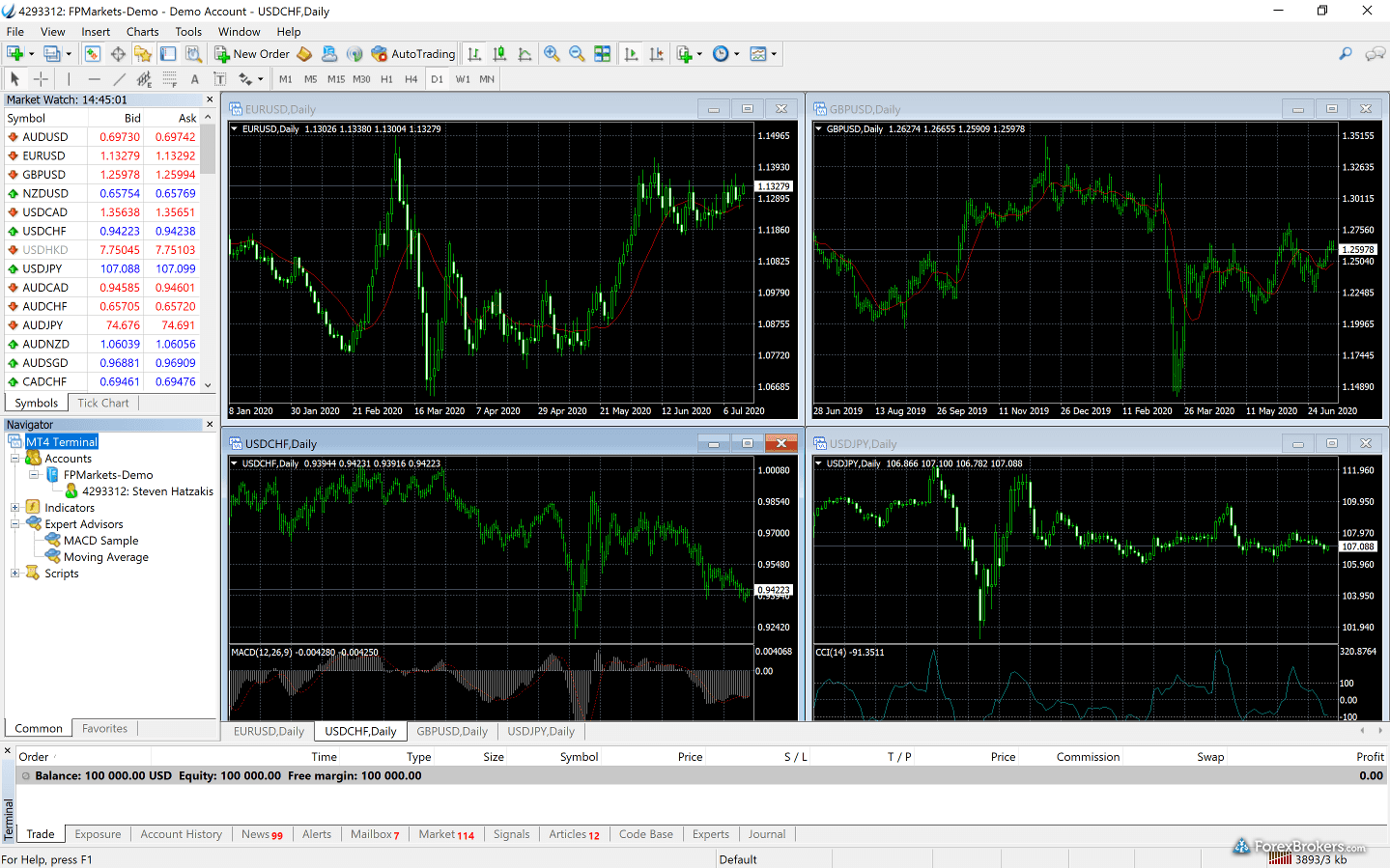 FP Markets MetaTrader4 Desktop