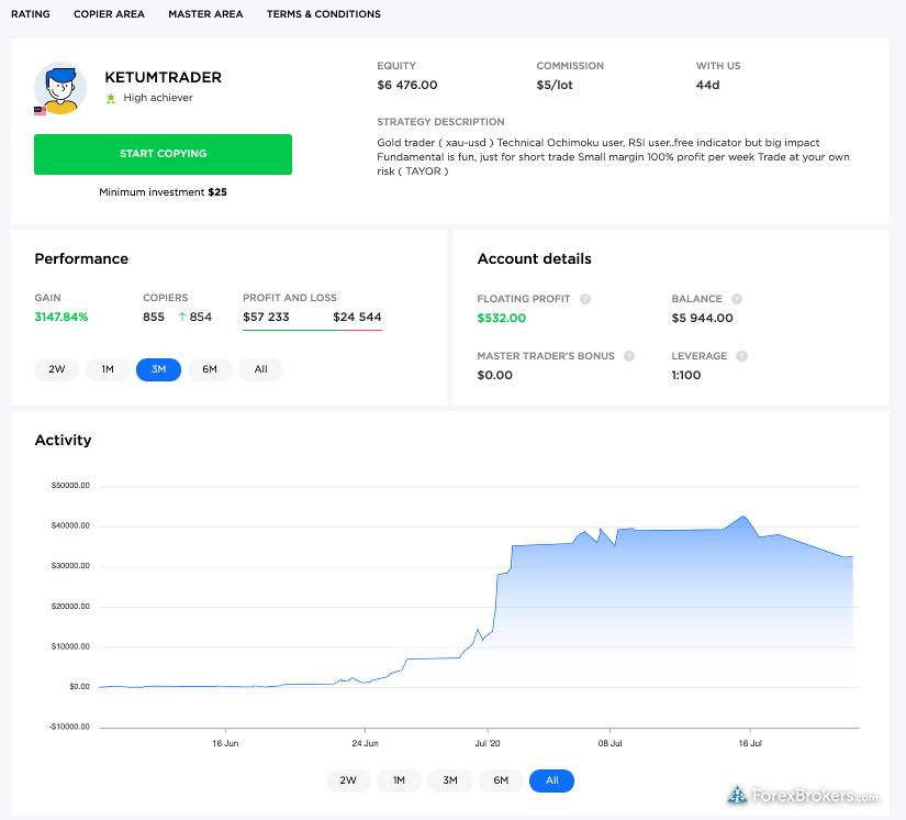 OctaFX Copy Trading Master Trader