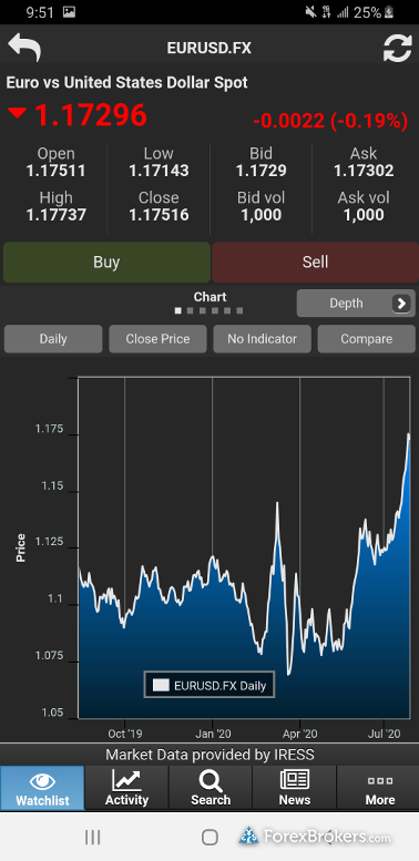 FP Markets Iress Mobile App Forex Charts