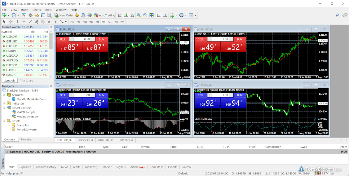BlackBull Markets MetaTrader 4 Desktop Platform