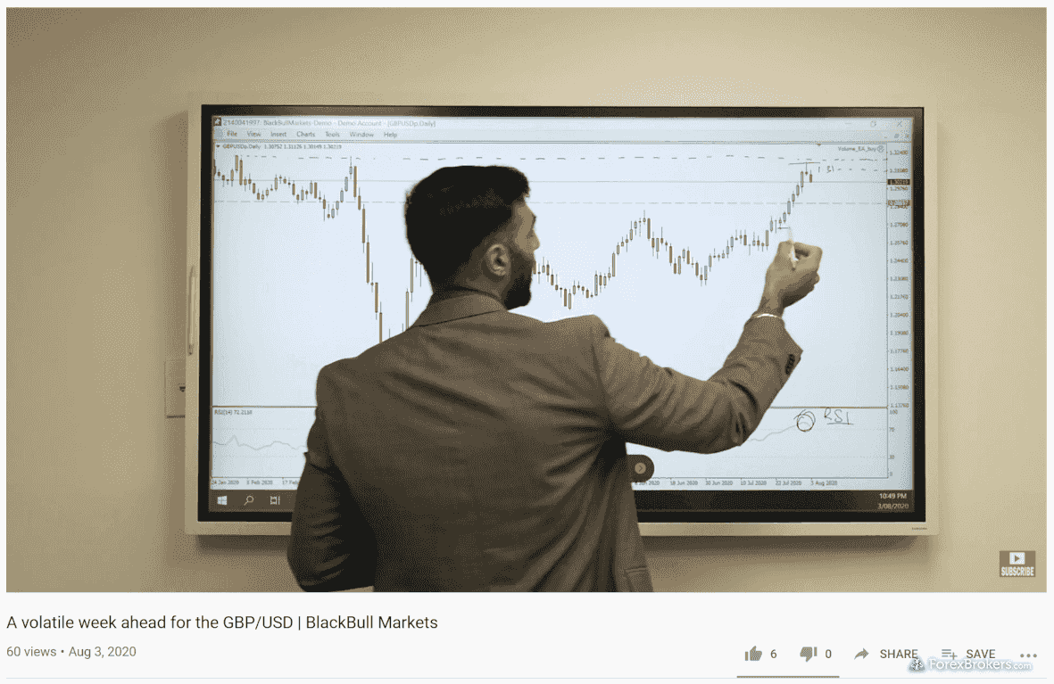 BlackBull Markets research videos