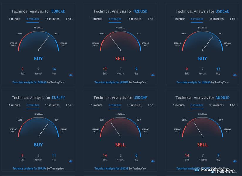 Vantage FX Trading View sentiment widget