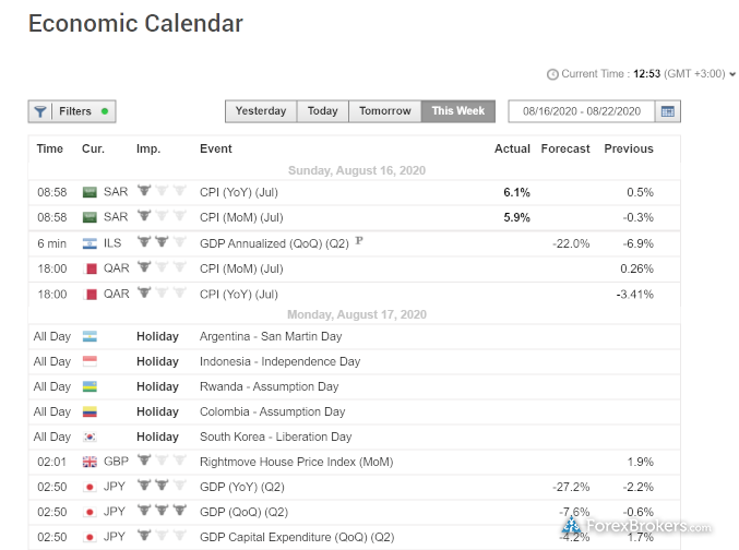 XM Group Economic Calendar