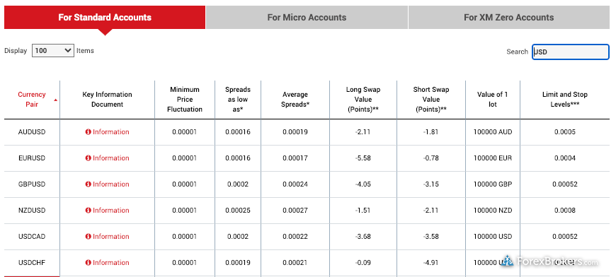 XM Group Standard Account Spreads