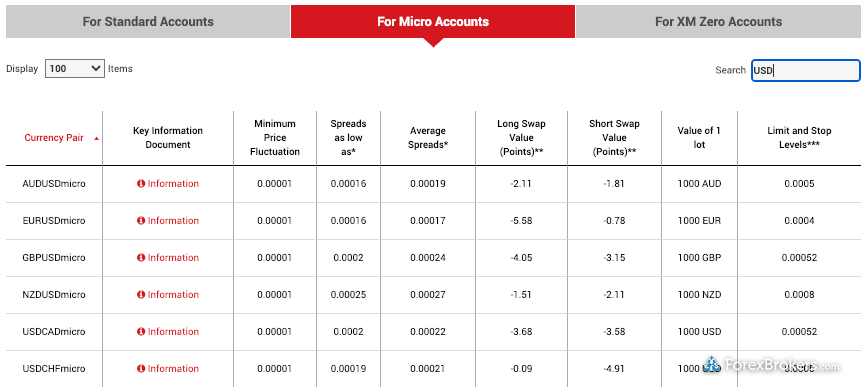 XM Group Micro Account Spreads