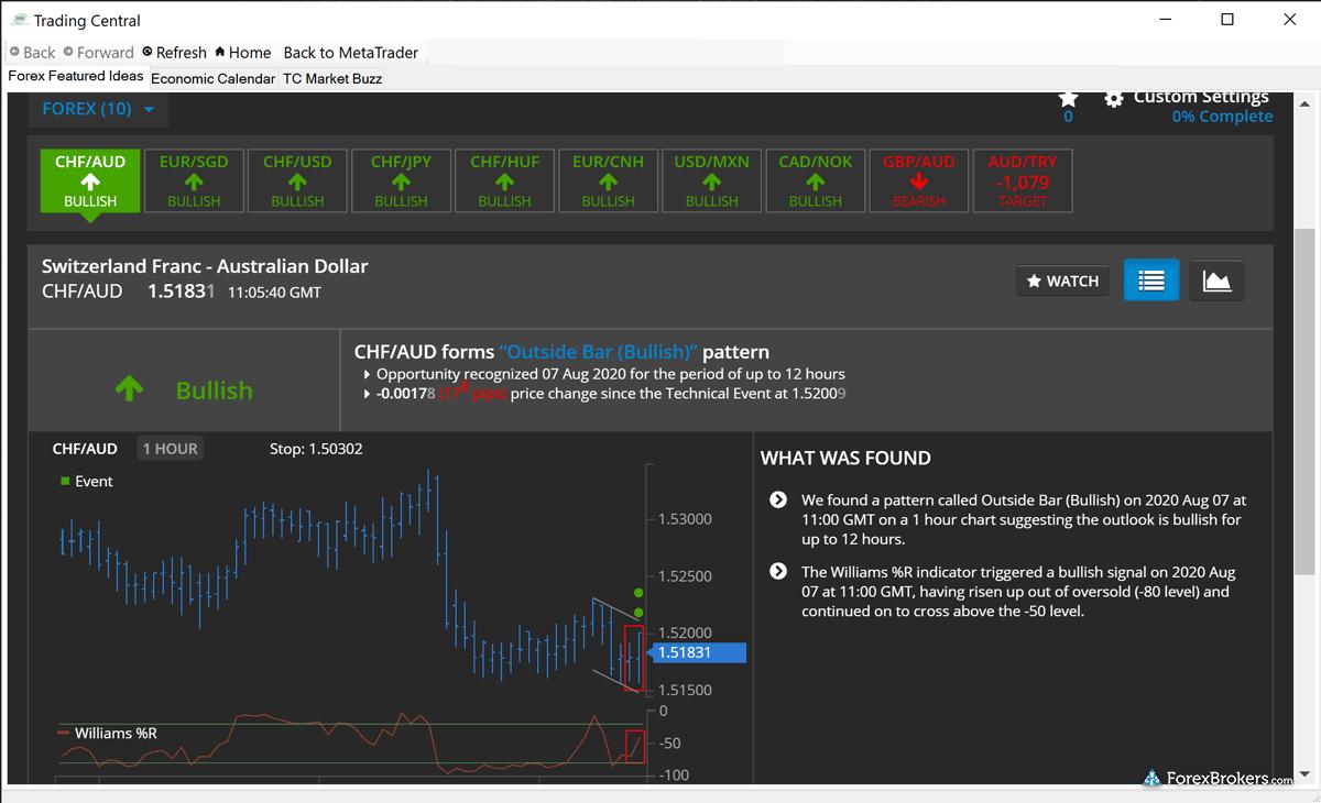 IIC Markets MetaTrader 5 (MT5) desktop Trading Central Features Ideas