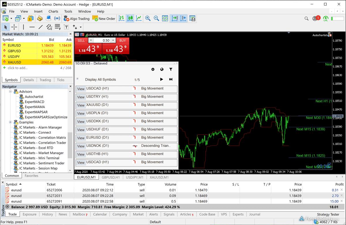 IC Markets MetaTrader 5 (MT5) desktop AutoChartist Expert Advisor