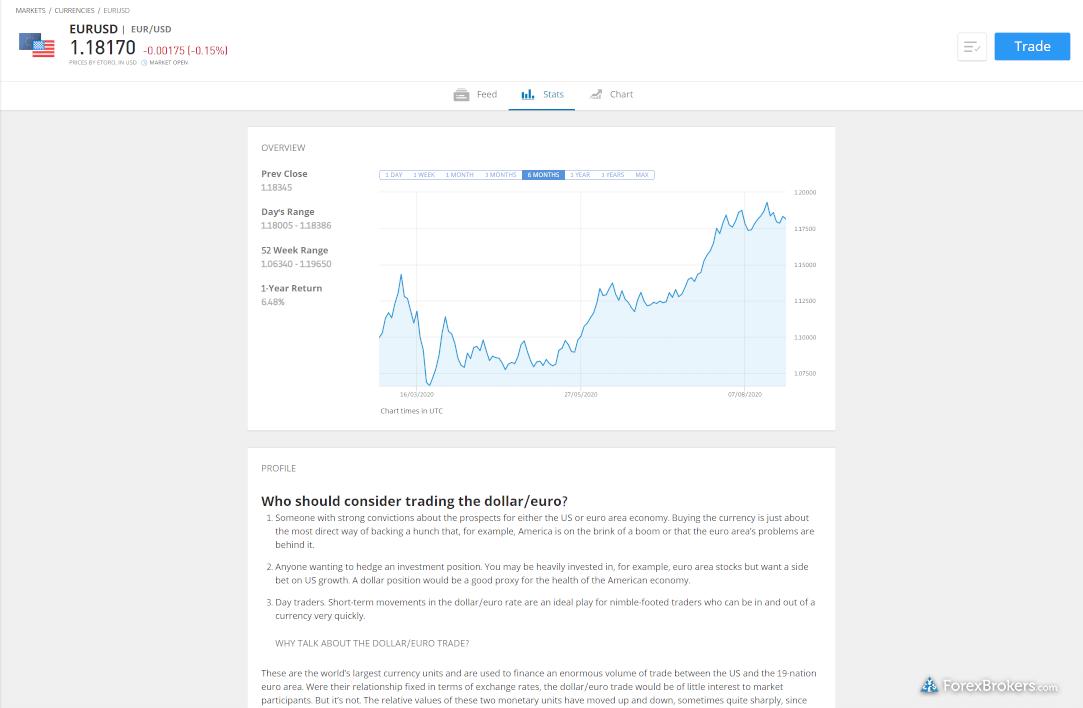 eToro web platform eur/usd instrument detail