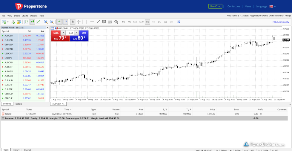 Pepperstone MetaTrader 5 WebTrader