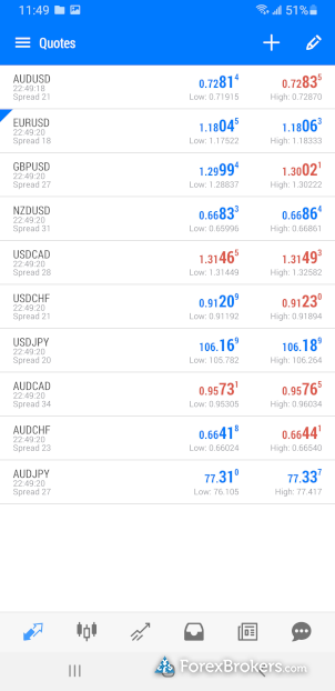 Swissquote MetaTrader 5 mobile watch list