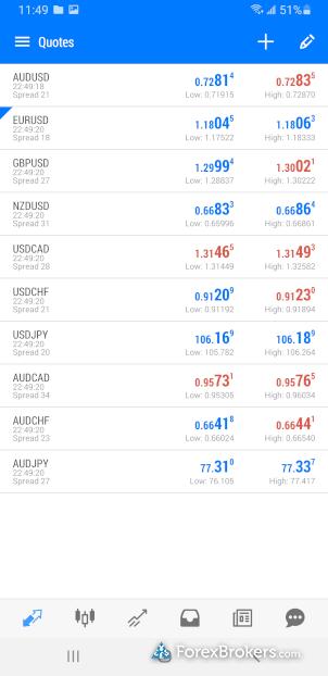 Swissquote MetaTrader 5 mobile watch list