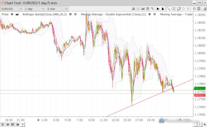 Swissquote Advanced Trader desktop chart