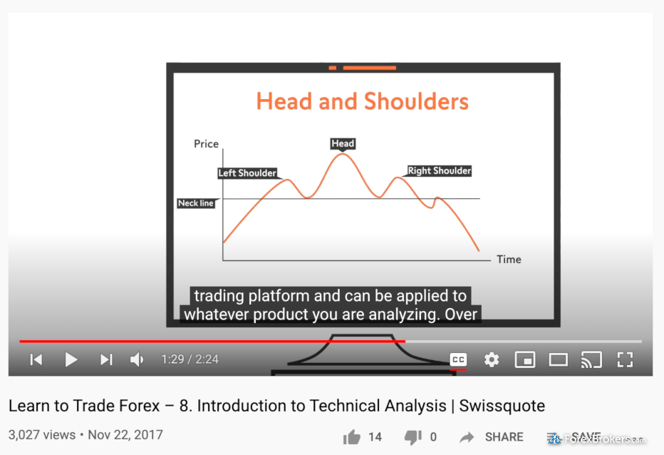 Swissquote forex education YouTube videos