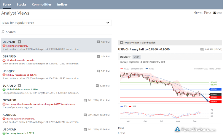 FXCM Plus Analyst Views Trading Central research