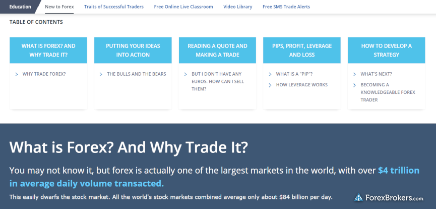 FXCM educational forex articles