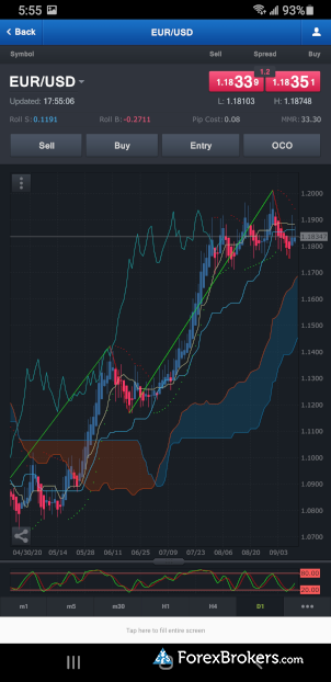FXCM Trading Station mobile charting