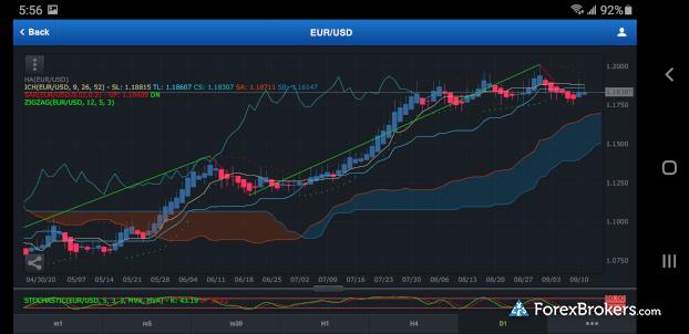 FXCM Trading Station mobile charting landscape mode