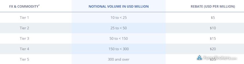 FXCM Active Trader Rebate Tiers