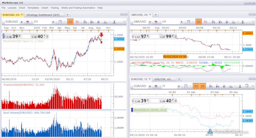 FXCM Trading Station Marketscope Charting