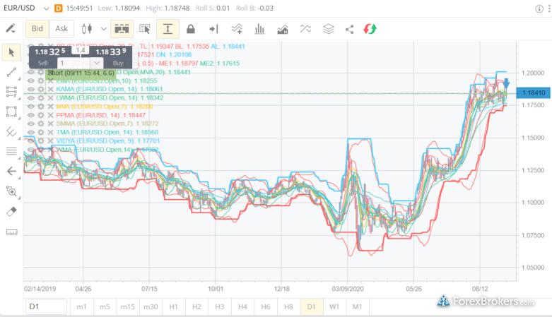 FXCM Trading Station web platform charting