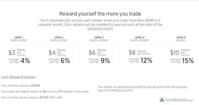 FOREX.com Active Trader Rebate Tiers US