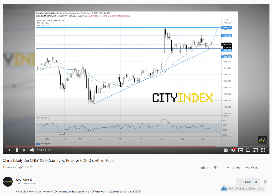 City Index YouTube videos Technical Analysis