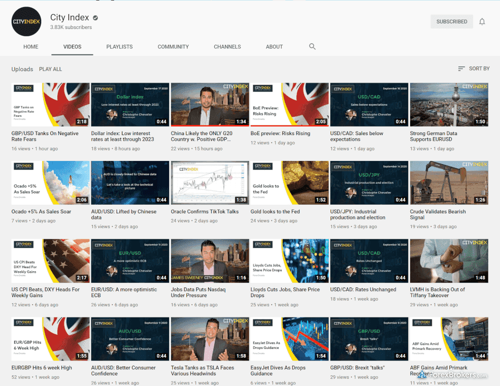 City Index daily market analysis videos
