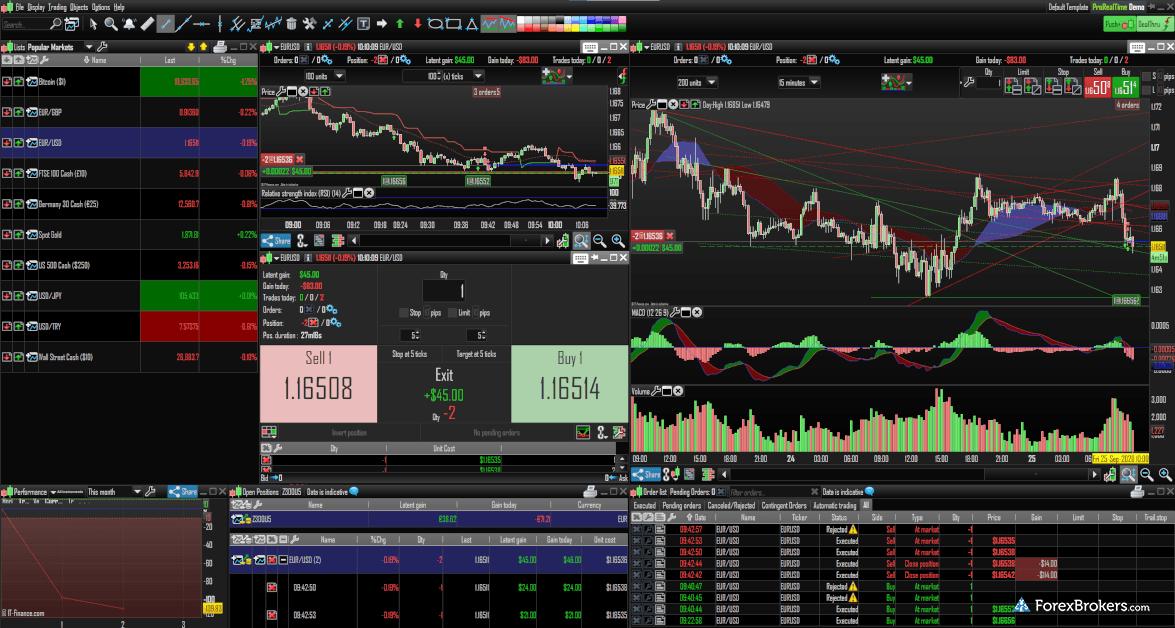 IG ProRealTime desktop charts