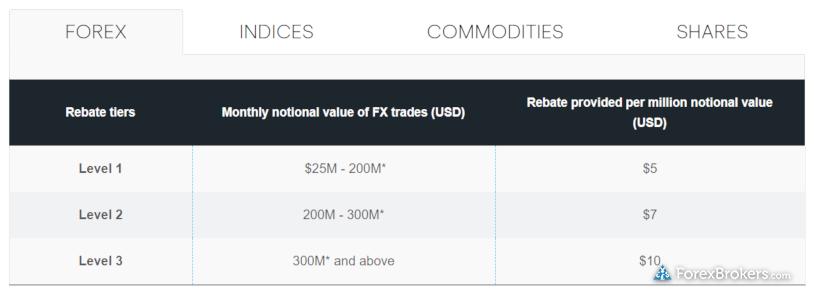 CMC Markets AU Active Trader rebates