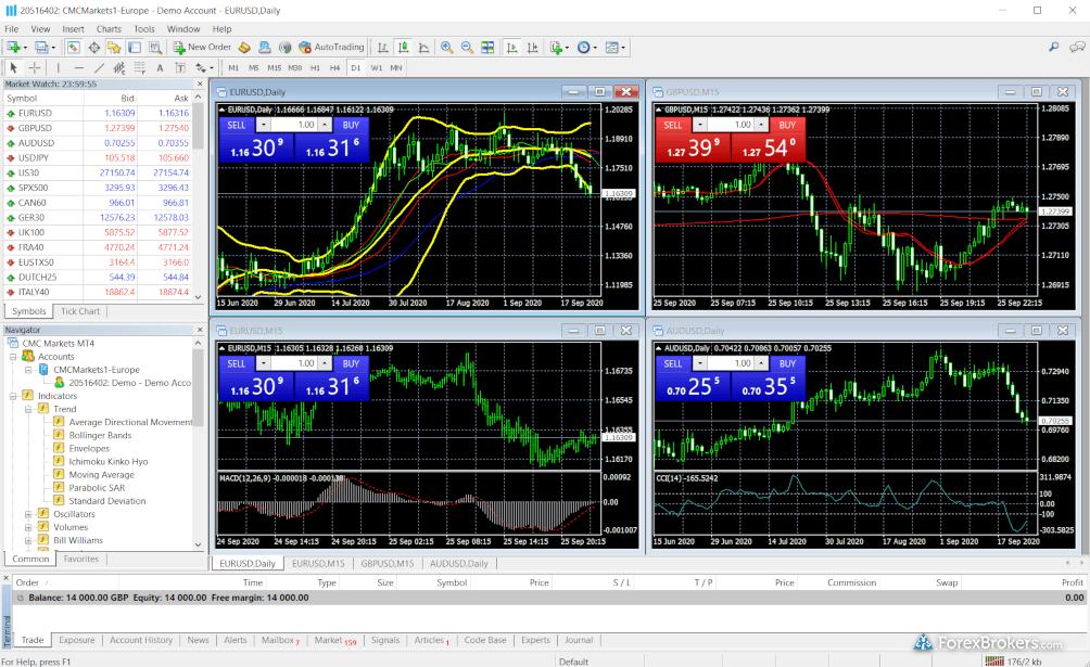 CMC Markets MetaTrader 4 platform