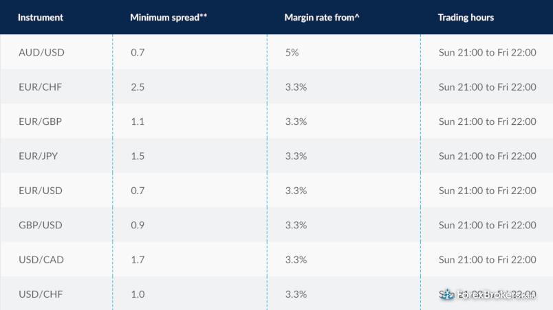 CMC Markets spreads info September 2020
