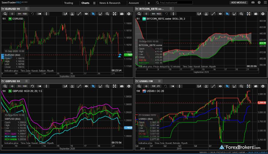 Saxo Bank SaxoTraderPRO desktop platform charts