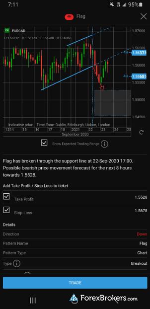 Saxo Bank SaxoTraderGo mobile AutoChartist signals